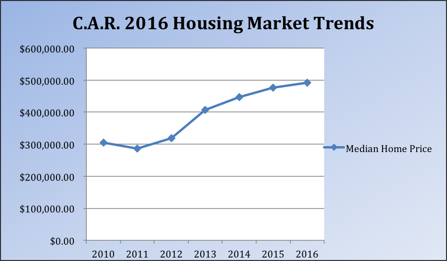 California Association of Realtors 2016 Housing Market Trends